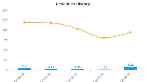 Barnwell Industries, Inc. :BRN-US: Earnings Analysis: Q3, 2016 By the Numbers : August 18, 2016