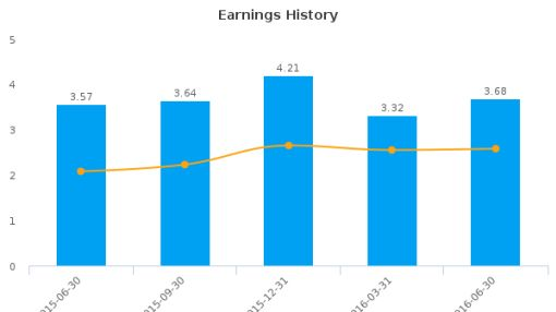 Southern Missouri Bancorp, Inc. :SMBC-US: Earnings Analysis: Q4, 2016 By the Numbers : July 27, 2016