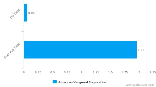 American Vanguard Corp. : AVD-US: Dividend Analysis : June 30th, 2016 (record date) : By the numbers : July 12, 2016