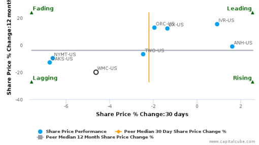 Western Asset Mortgage Capital Corp. breached its 50 day moving average in a Bearish Manner : WMC-US : September 19, 2016