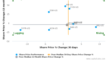 Meritor, Inc. breached its 50 day moving average in a Bearish Manner : MTOR-US : October 17, 2016