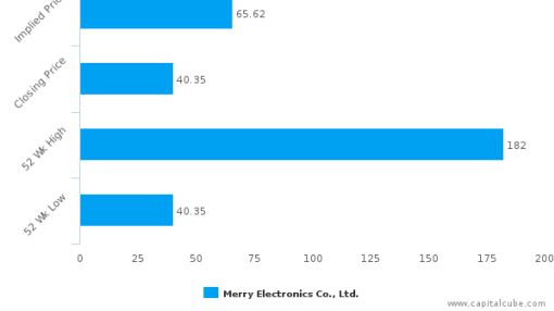 Merry Electronics Co., Ltd. : Undervalued relative to peers, but don't ignore the other factors