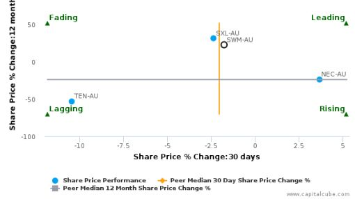 Seven West Media Ltd. breached its 50 day moving average in a Bullish Manner : SWM-AU : July 19, 2016