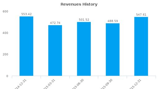 Tribune Media Co. :TRBAB-US: Earnings Analysis: Q4, 2015 By the Numbers