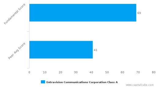 Entravision Communications Corp. – Value Analysis (NYSE:EVC) : September 14, 2016