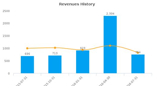 Intuit, Inc. :INTU-US: Earnings Analysis: Q4, 2016 By the Numbers : August 25, 2016