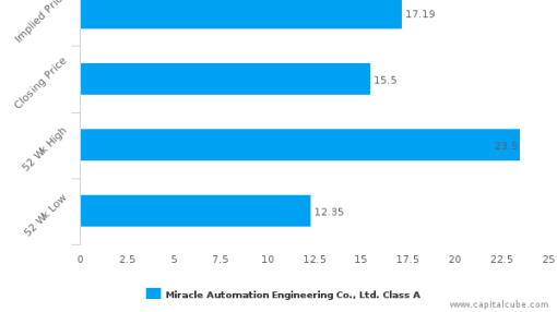 Miracle Automation Engineering Co., Ltd. : Fairly valued, but don't skip the other factors