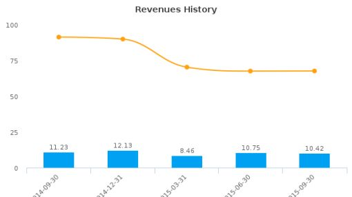Fuwei Films (Holdings) Co. Ltd. Earnings Q3, 2015