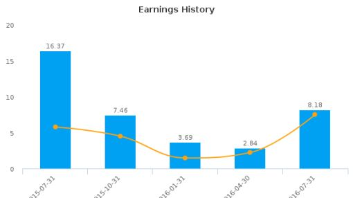 REX American Resources Corp. :REX-US: Earnings Analysis: Q2, 2017 By the Numbers : August 26, 2016