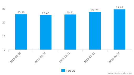 TriState Capital Holdings, Inc. :TSC-US: Earnings Analysis: Q2, 2016 By the Numbers : July 22, 2016
