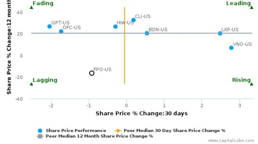 First Potomac Realty Trust breached its 50 day moving average in a Bullish Manner : FPO-US : August 19, 2016