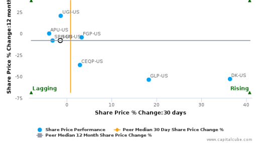 Star Gas Partners LP breached its 50 day moving average in a Bearish Manner : SGU-US : August 18, 2016
