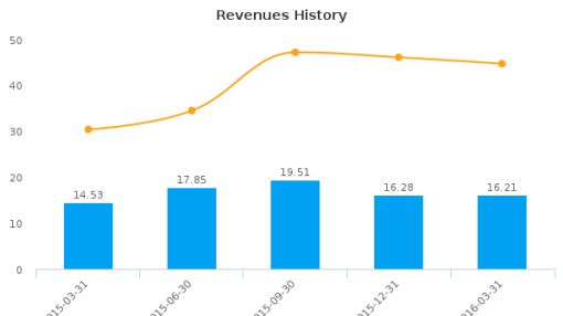 Empire Resorts, Inc. :NYNY-US: Earnings Analysis: Q1, 2016 By the Numbers : June 3, 2016