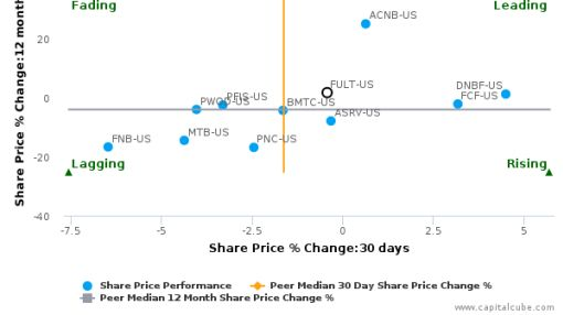 Fulton Financial Corp. breached its 50 day moving average in a Bearish Manner : FULT-US : July 22, 2016