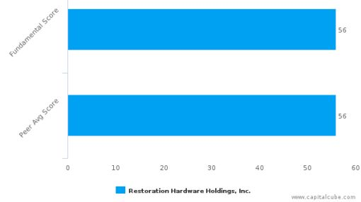 Restoration Hardware Holdings, Inc.: Strong price momentum but will it sustain?