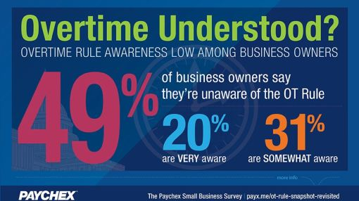 Paychex Small Business Snapshot: Many Business Owners Remain Unaware of the DOL's Final Overtime Rule