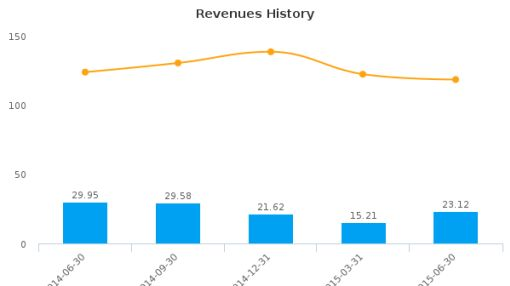 Visionchina Media, Inc. Earnings Q2, 2015