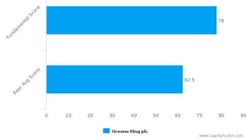 Greene King Plc – Value Analysis (LONDON:GNK) : September 13, 2016
