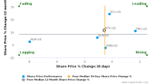 Minerals Technologies, Inc. breached its 50 day moving average in a Bearish Manner : MTX-US : October 10, 2016