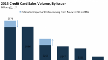 Costco has become a major driver of Citi's business