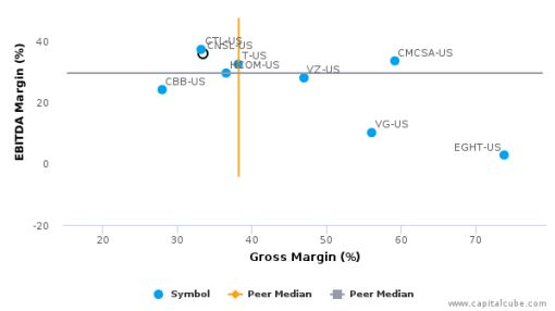 Consolidated Communications Holdings, Inc. :CNSL-US: Earnings Analysis: Q2, 2016 By the Numbers : August 5, 2016
