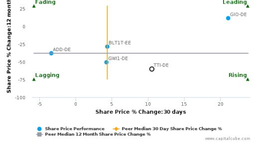 TOM TAILOR Holding AG breached its 50 day moving average in a Bullish Manner : TTI-DE : August 10, 2016