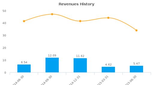Dynasty Metals & Mining, Inc. Earnings Q2, 2015