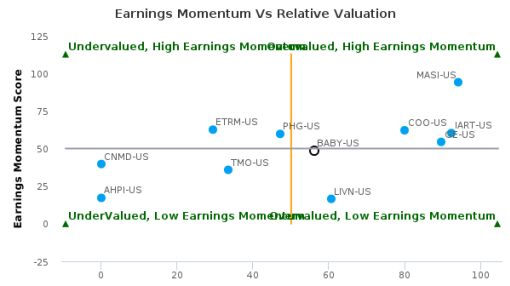 Natus Medical, Inc. breached its 50 day moving average in a Bullish Manner : BABY-US : August 29, 2016