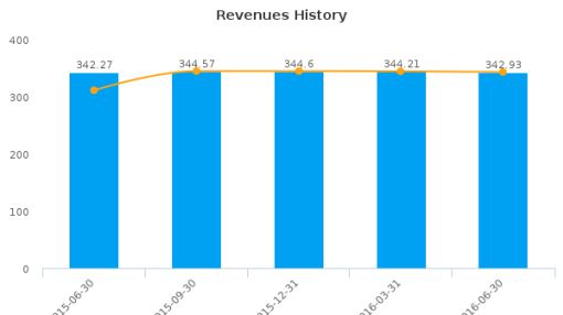 Five Star Quality Care, Inc. :FVE-US: Earnings Analysis: Q2, 2016 By the Numbers : August 11, 2016