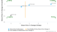 Foxtons Group Plc breached its 50 day moving average in a Bullish Manner : FOXT-GB : March 13, 2017