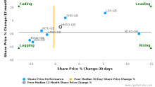 Hammerson Plc breached its 50 day moving average in a Bearish Manner : HMSO-GB : October 7, 2016