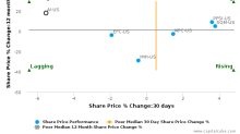 Arlington Asset Investment Corp. breached its 50 day moving average in a Bearish Manner : AI-US : December 16, 2016