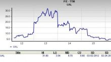 Is United Continental a Great Stock for Value Investors?