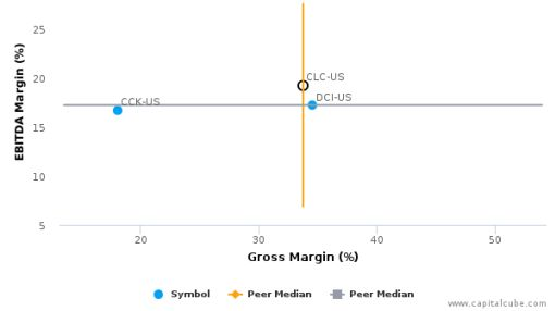 CLARCOR, Inc. :CLC-US: Earnings Analysis: Q2, 2016 By the Numbers : July 22, 2016