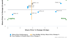 Horizon Bancorp (Indiana) breached its 50 day moving average in a Bearish Manner : HBNC-US : May 15, 2017