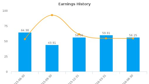 Sonoco Products Co. :SON-US: Earnings Analysis: Q2, 2016 By the Numbers : July 22, 2016