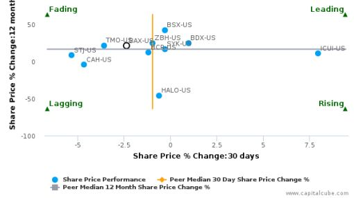Baxter International, Inc. breached its 50 day moving average in a Bearish Manner : BAX-US : August 31, 2016