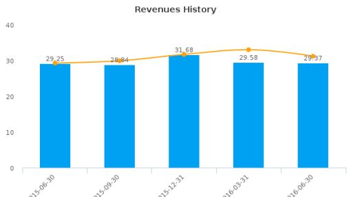 Independent Bank Corp. (Michigan) :IBCP-US: Earnings Analysis: Q2, 2016 By the Numbers : August 5, 2016