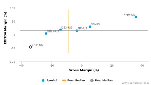 Seanergy Maritime Holdings Corp. :SHIP-US: Earnings Analysis: 2015 By the Numbers