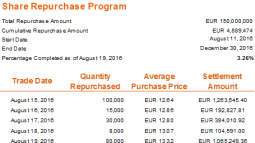 WEEKLY SHARE REPURCHASE PROGRAM TRANSACTION DETAILS