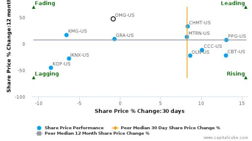 OM Group, Inc. breached its 50 day moving average in a Bearish Manner : October 23, 2015