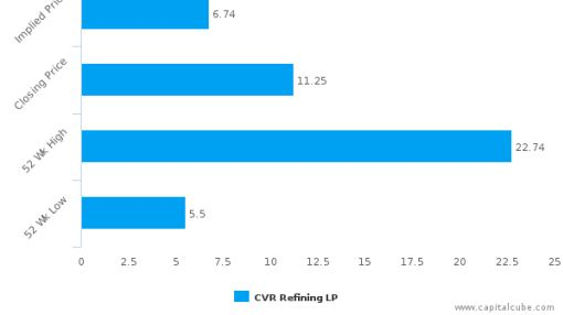 CVR Refining LP: Strong price momentum but will it sustain?