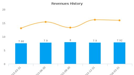 MAM Software Group, Inc. :MAMS-US: Earnings Analysis: Q3, 2016 By the Numbers : May 26, 2016