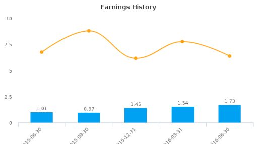 SI Financial Group, Inc. :SIFI-US: Earnings Analysis: Q2, 2016 By the Numbers : August 5, 2016