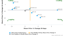 Lithia Motors, Inc. breached its 50 day moving average in a Bearish Manner : LAD-US : October 21, 2016