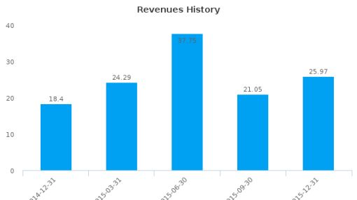 Società Sportiva Lazio SpA :SSL-IT: Earnings Analysis: Q2, 2016 By the Numbers
