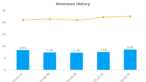 Security Federal Corp. :SFDL-US: Earnings Analysis: Q1, 2016 By the Numbers