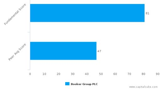 Booker Group Plc – Value Analysis (LONDON:BOK) : July 19, 2016