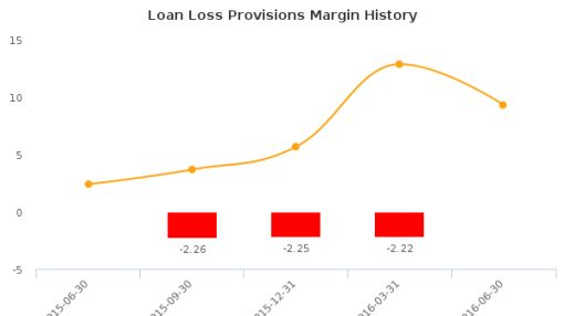 Carolina Financial Corp. :CARO-US: Earnings Analysis: Q2, 2016 By the Numbers : August 5, 2016