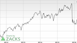 Mentor Graphics (MENT) in Focus: Stock Moves 6% Higher